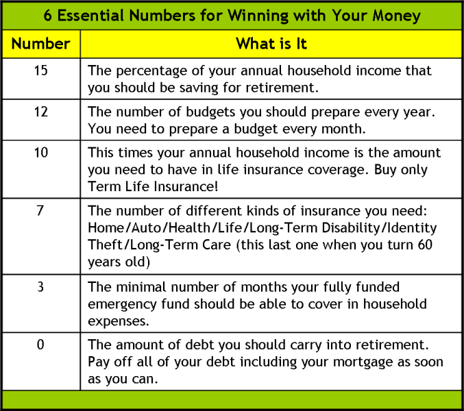 Essential Numbers for Winning with Money