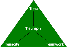 Time-Tenacity-Teamwork--> Triumph