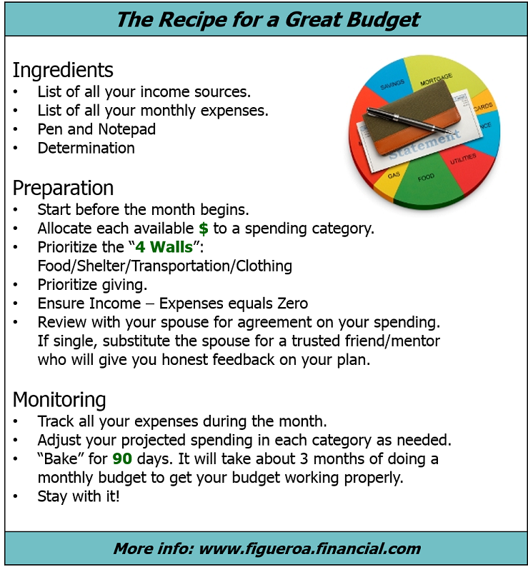 Recipe for a Great Budget