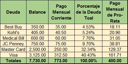 Plan de Pago Modificado con enfoque Pro Rata