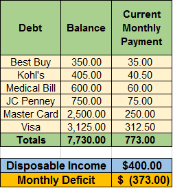 Limited Income w/Current Monthly Payments