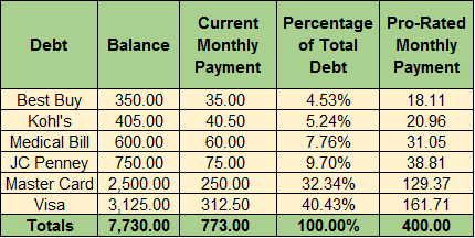 Modified Payment Plan with Pro Rata Approach
